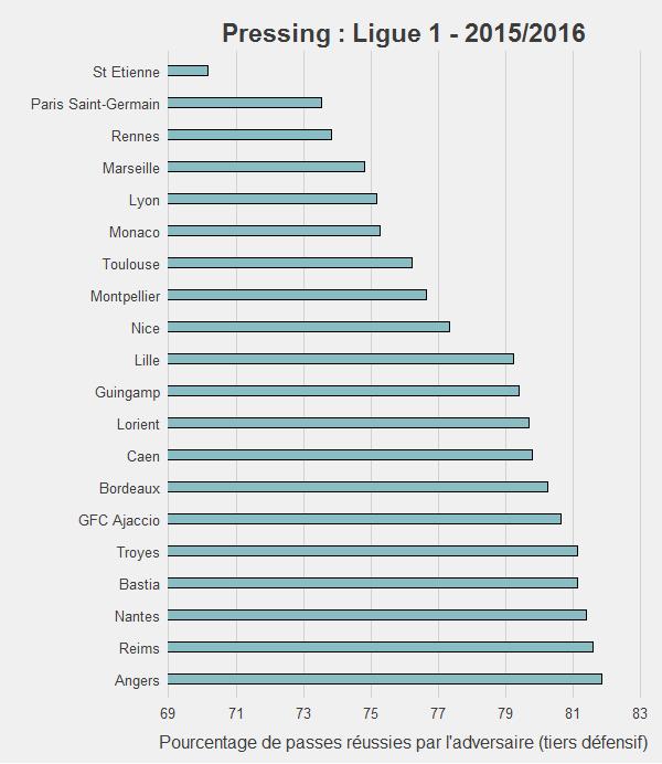 Le pressing des équipes de Ligue 1 selon . (Coté Stats)